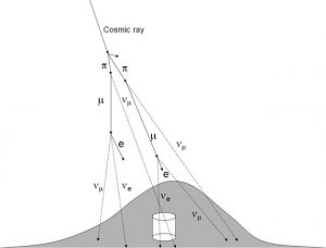 Diagram of cosmic rays producing neutrinos