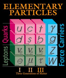 Graphic of Standard Model particles