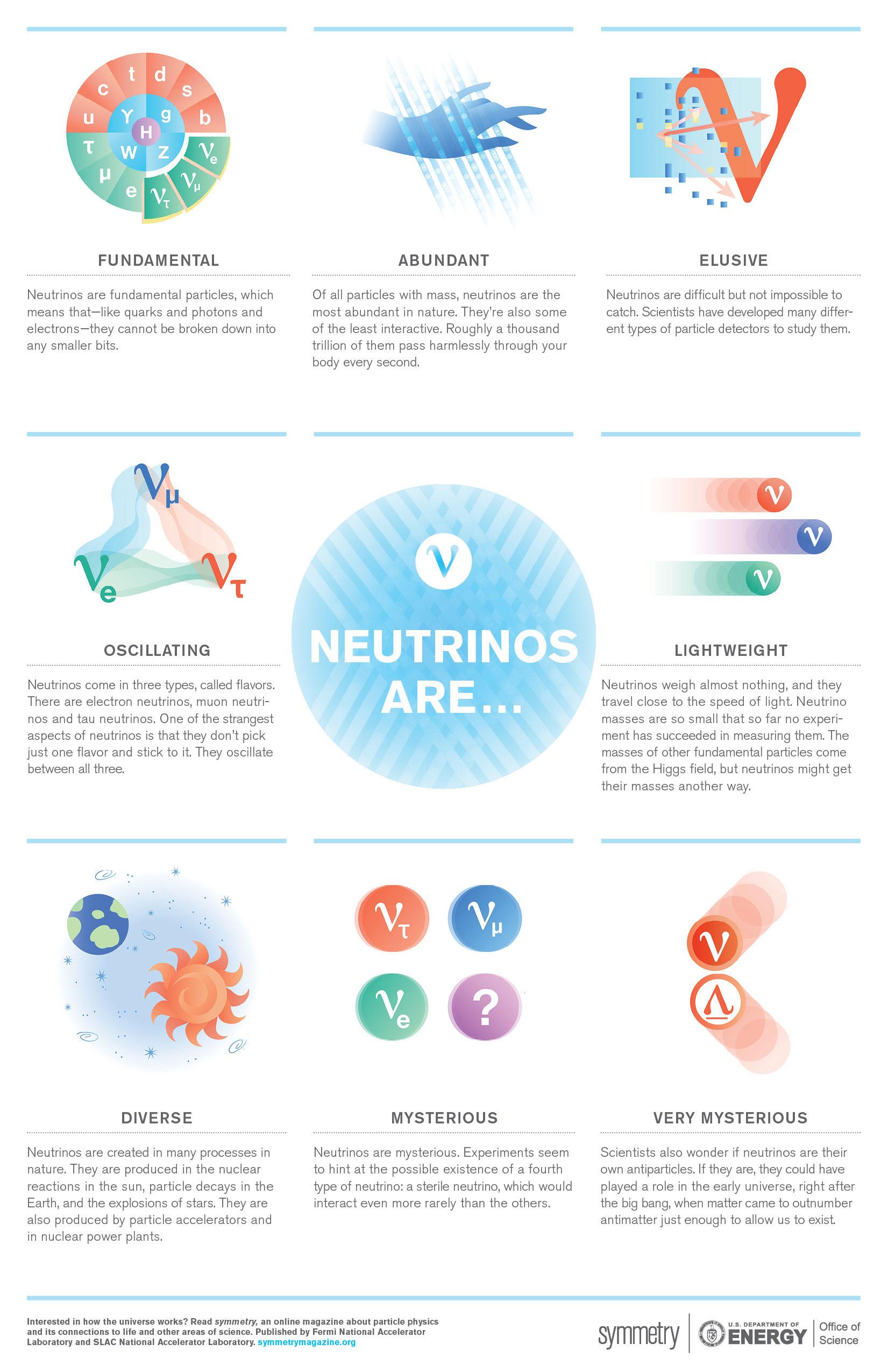 Neutrinos are... poster