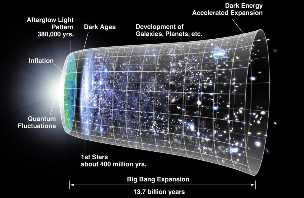 Graphic of the evolution of the universe