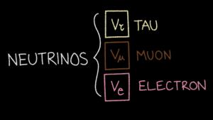 Three flavors of neutrinos