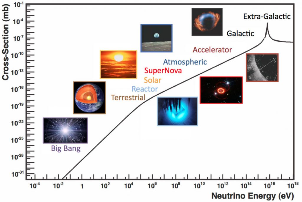 Graphic showing variety of neutrino sources and typical energies