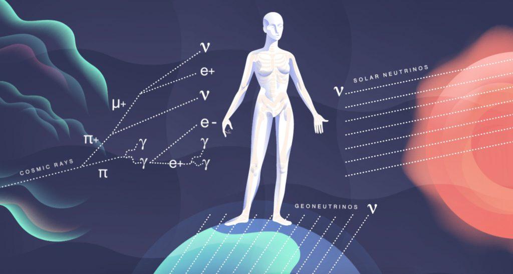 Illustration: cosmic rays, geo neutrinos, and solar neutrinos fly around a person