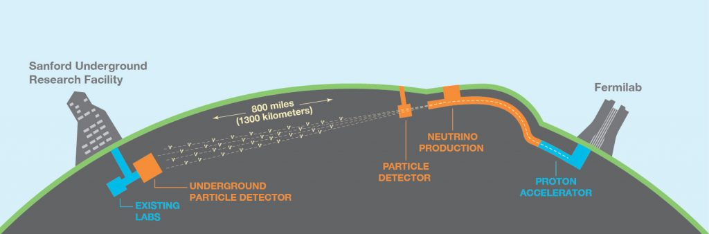 Graphic of the Deep Underground Neutrino Experiment